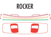 Kite Board Rocker Diagram