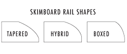 Skimboard Rail Shape Diagram